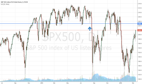 SPX500: Pullback in $SPX Imminent