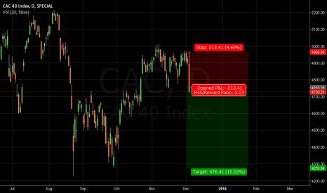 CAC: CAC40 - Daily Chart Trade
