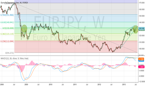 EURJPY: GBPJPY weekly what a wonderfull divergence...