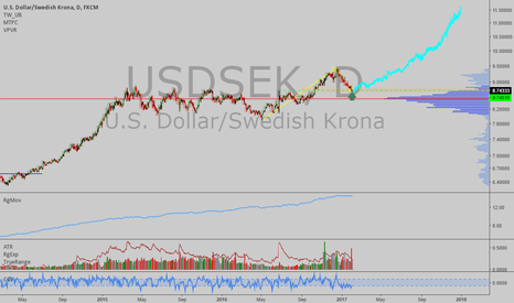 USDSEK: USDSEK: Last chance to go long