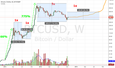 BTCUSD: We're really gonna rally again :)