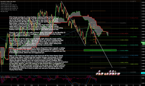 EURUSD: Price Eyeing Monthly S1. Different Scenarios Analyzed