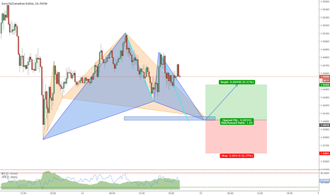 EURCAD: Cypher and Gartley completing at 1.44 @ EURCAD