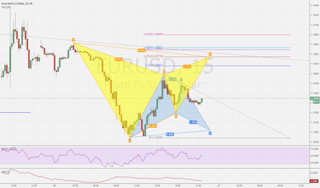 EURUSD: EURUSD Bat and Gartley pattern