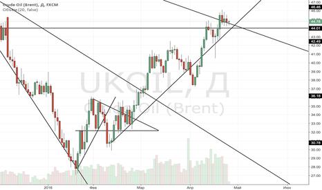 UKOIL: Вопреки всем ожиданиям нефть будет расти