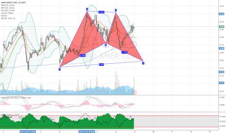 BAC: BAC potential bullish bat pattern on 15min chart