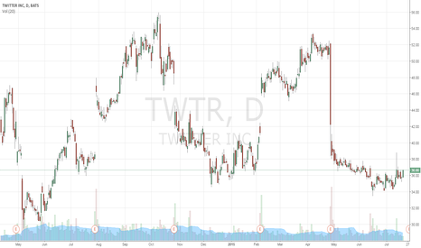 TWTR: with earnings a week from today this could be interesting
