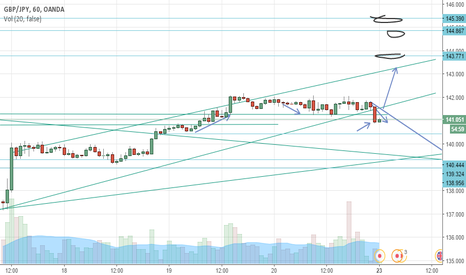 GBPJPY: 1 HOUR UPTREND SIGNAL CANDLE