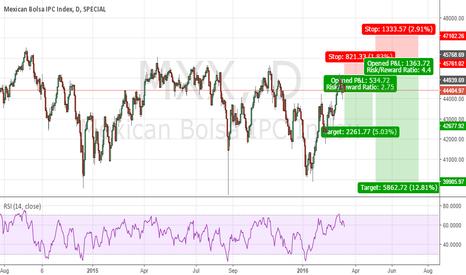 MXX: Matter of time... Mexican Bolsa IPC