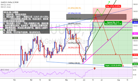 XAUUSD: GOLD/USD : Radical will try to short right now.