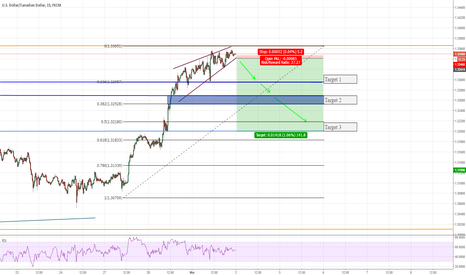 USDCAD: Rising Wedge forming on USDCAD