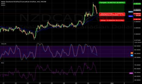 NZDCAD: divergance on nzdcad, 1 bullish candle an go long