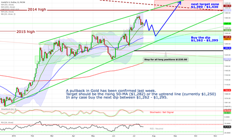 XAUUSD: Gold - Buy the next dip between $1,262 - $1,295.