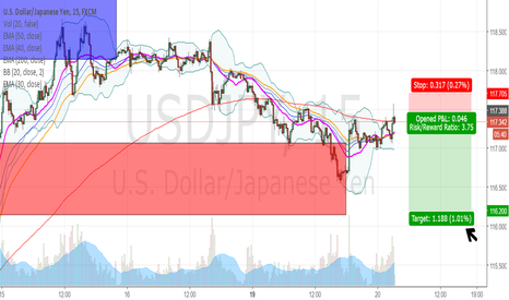 USDJPY: Favorite Lower Time Frame confirmation