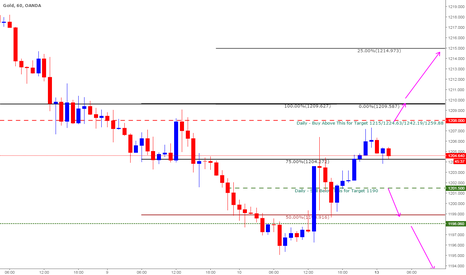 XAUUSD: Gold Plan for March 13th 2017 - Intraday