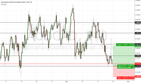 AUDCAD: AUDCAD APPROACHING DOUBLE BOTTOM
