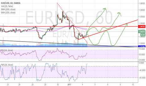 EURUSD: EUR/USD - pattern prediction is bullish