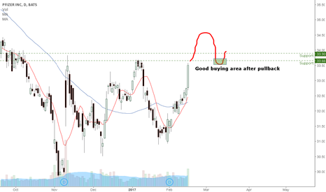 PFE: Looking for the PFE Pullback