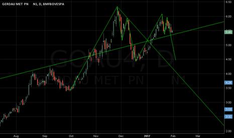GOAU4: movement pattern
