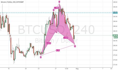 BTCUSD: Bullish Cypher pattern on Bitcoin