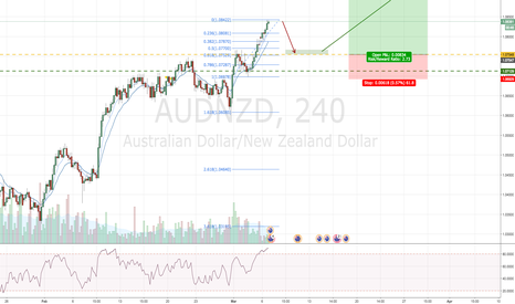 AUDNZD: AUDNZD Pullback Entry for Bullish Continuation