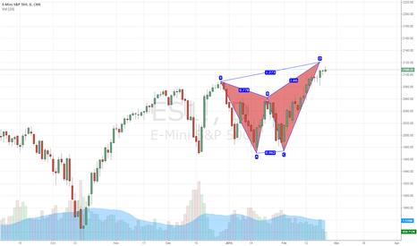 ES1!: S&P Futures Potential short