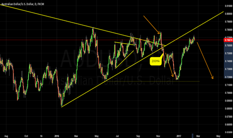 AUDUSD: AUDUSD SHORT FOR NICE REWARD POTENTIAL