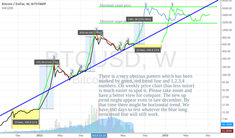 BTCUSD: Bitcoin, obvious pattern (weekly), prediction for next 6 months