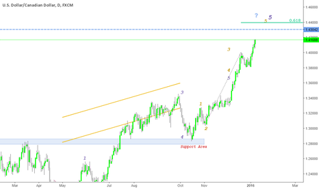 USDCAD: Usd Cad daily