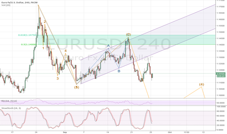 EURUSD: EURUSD - Is downtrend back underway