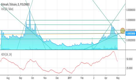 BTMBTC: BTM Trading analysis