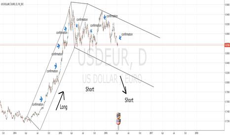 USDEUR: Long goes short