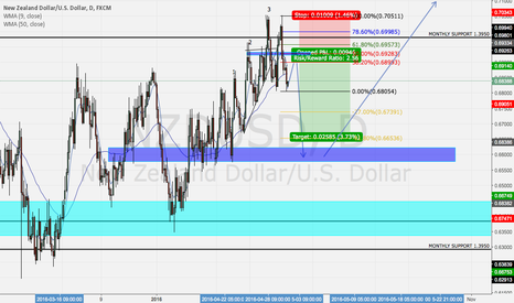 NZDUSD: Looking to short NZDUSD after the big double top.