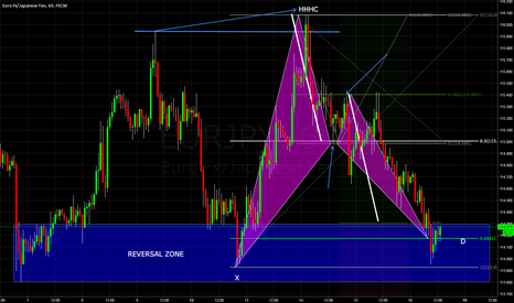 EURJPY: EURJPY UPDATE WITH EXPLINATIONS