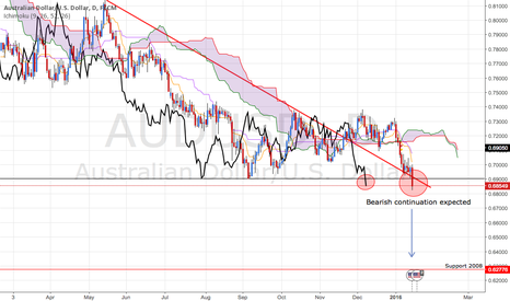 AUDUSD: ICHIMOKU AUD/USD Expected to continue its drop