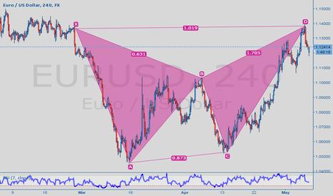 EURUSD: eur/usd sell?