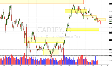 CADJPY: CAD/JPY Daily Update (20/03/17)