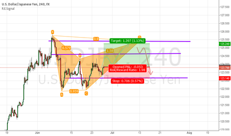 USDJPY: Completing a Bearish Bat