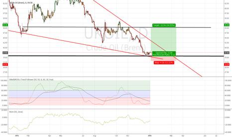 UKOIL: Brent Crude Oil Long