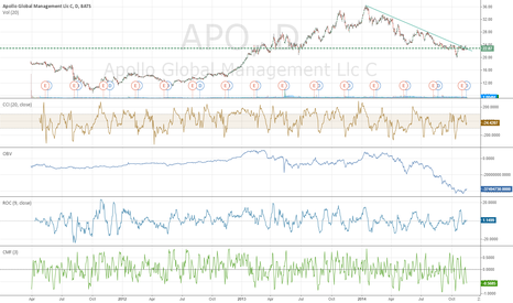 APO: Perfect cup and handle