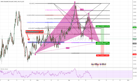 NZDEUR: NZDEUR bullish Gartley pattern
