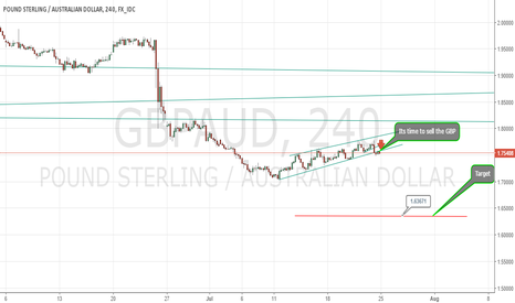 GBPAUD: GBPAUD breaks the trend. Time to sell the pair