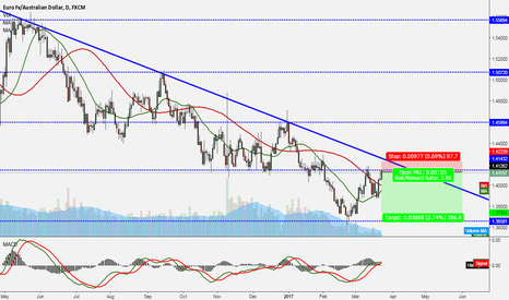 EURAUD: KEEP MOVING DOWN