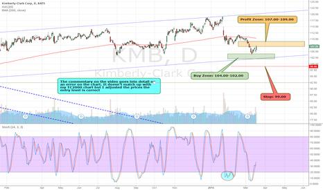 KMB: $KMB is now $107.05. Target Hit . Great HPS Trade.