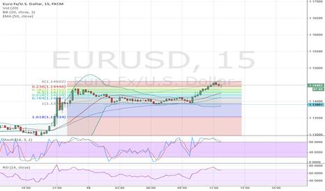 EURUSD: Buy EUR/USD @mkt, stop 1.1425, target: 1.1550