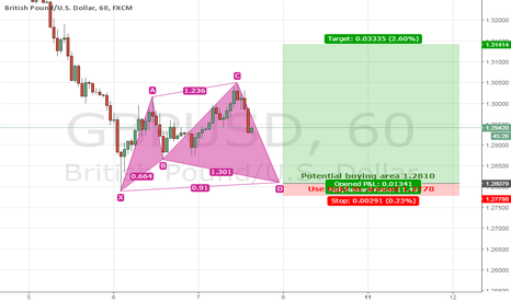 GBPUSD: GBP/USD Potential buying area
