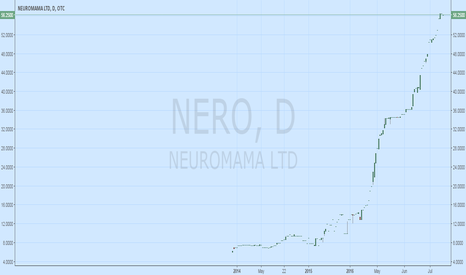 NERO: $NERO Trading Halted: Fake Company with $35 Billion market cap