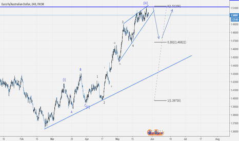 EURAUD: EURAUD Nice sell trade at key resistance level