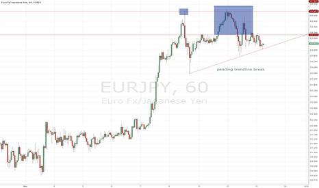 EURJPY: double top short