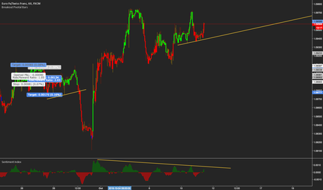 EURCHF: DEVELOPING SELL SETUP ON EURCHF 60 MIN